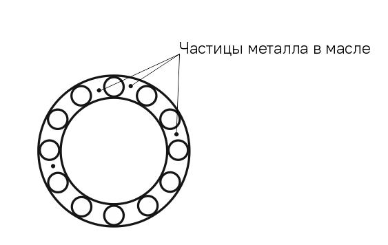 Частицы металла в масле