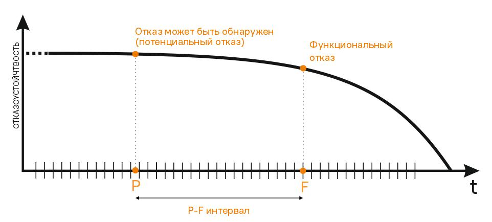 Кривая отказа