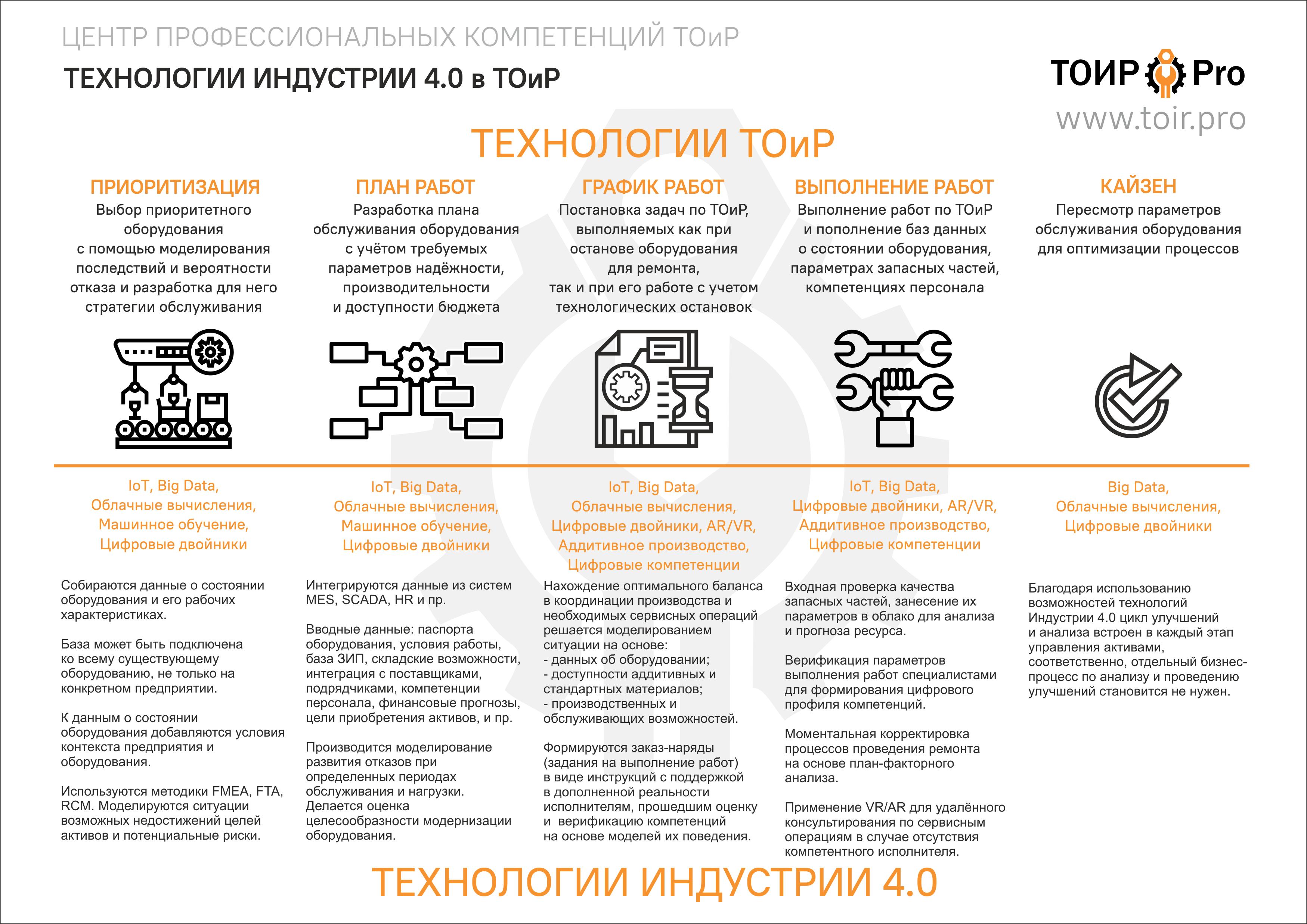 Цифровые технологии для ТОиР